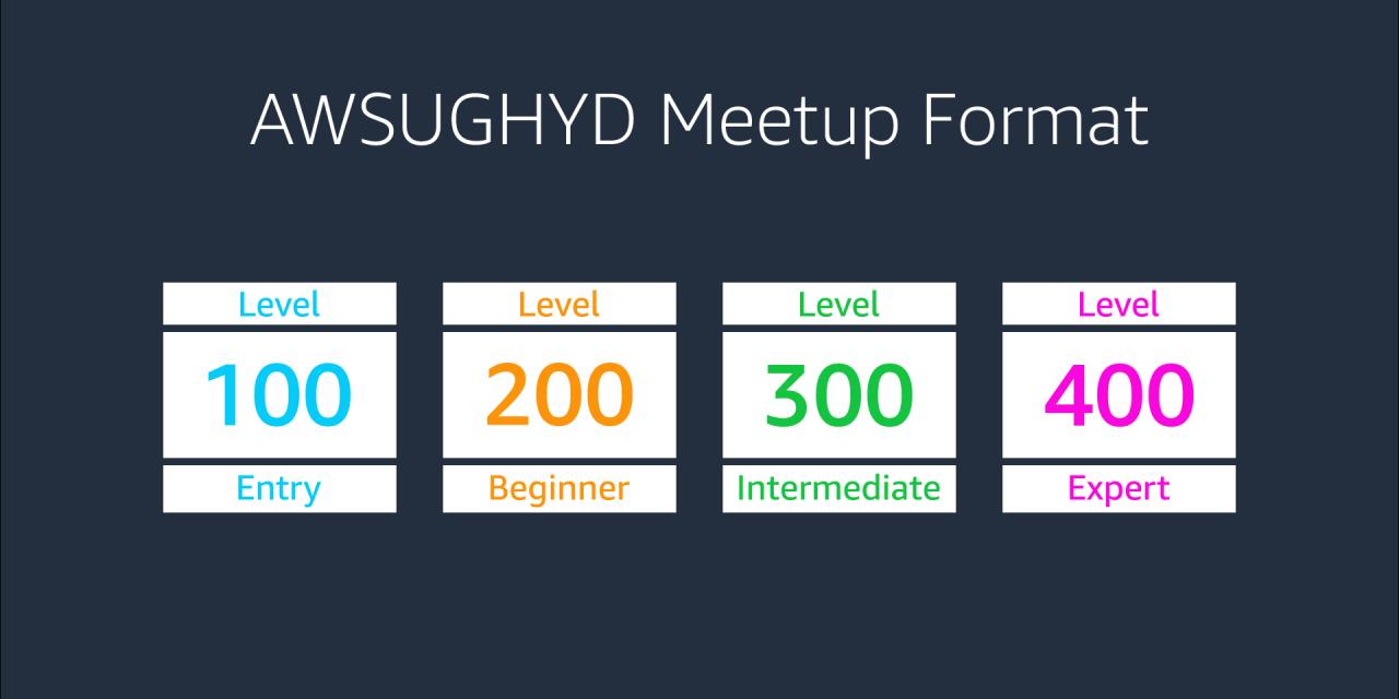 Meetup Format Roadmap